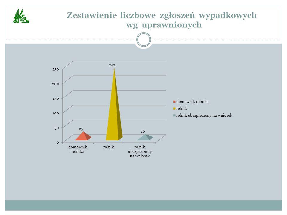 Zestawienie liczbowe zgłoszeń wypadkowych wg uprawnionych