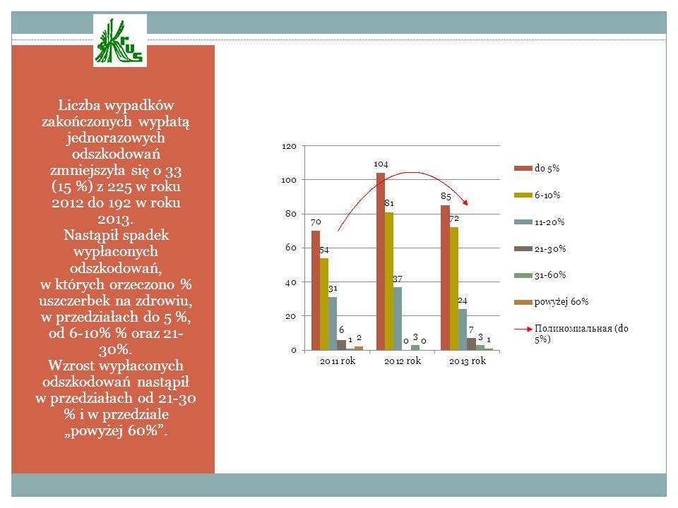 Liczba wypadków zakończonych wypłatą jednorazowych odszkodowań zmniejszyła się o 33 (15 %) z 225 w roku 2012 do 192 w roku 2013.