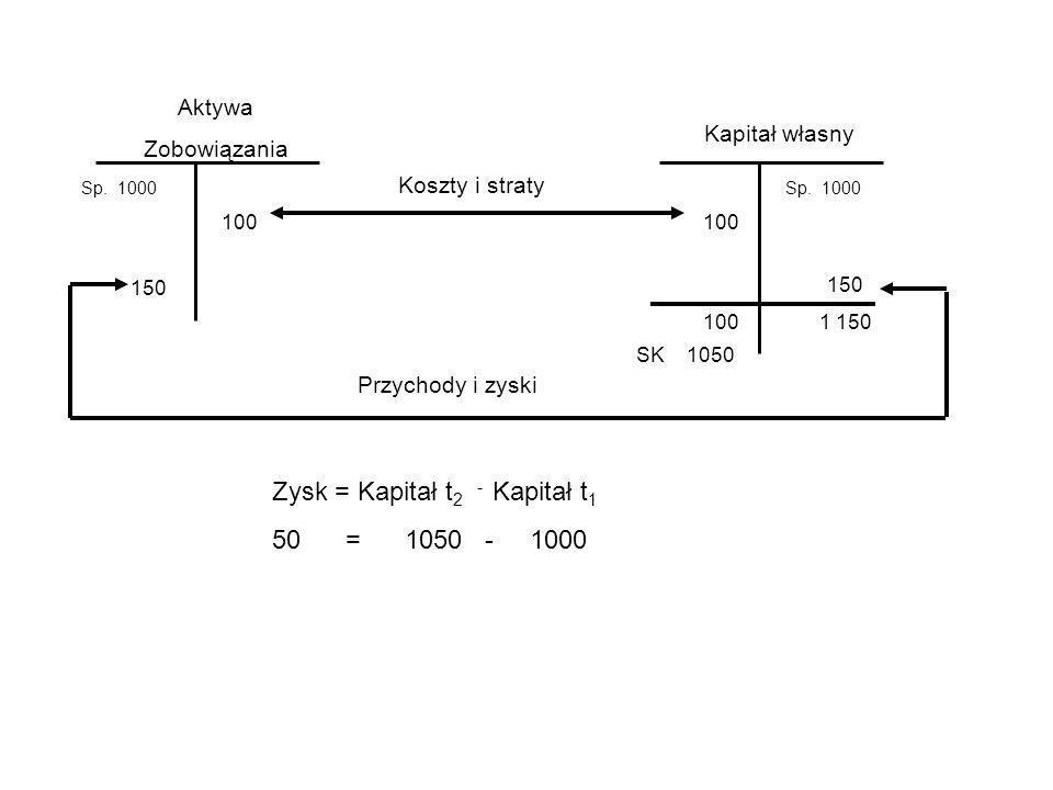 Zysk = Kapitał t2 - Kapitał t1 50 = 1050 - 1000