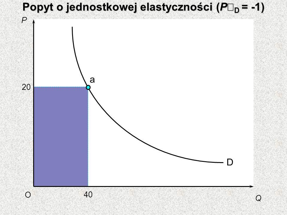 Popyt o jednostkowej elastyczności (PÎD = -1)