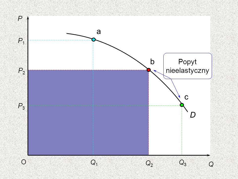 P a P1 b Popyt nieelastyczny P2 c P3 D O Q1 Q2 Q3 Q