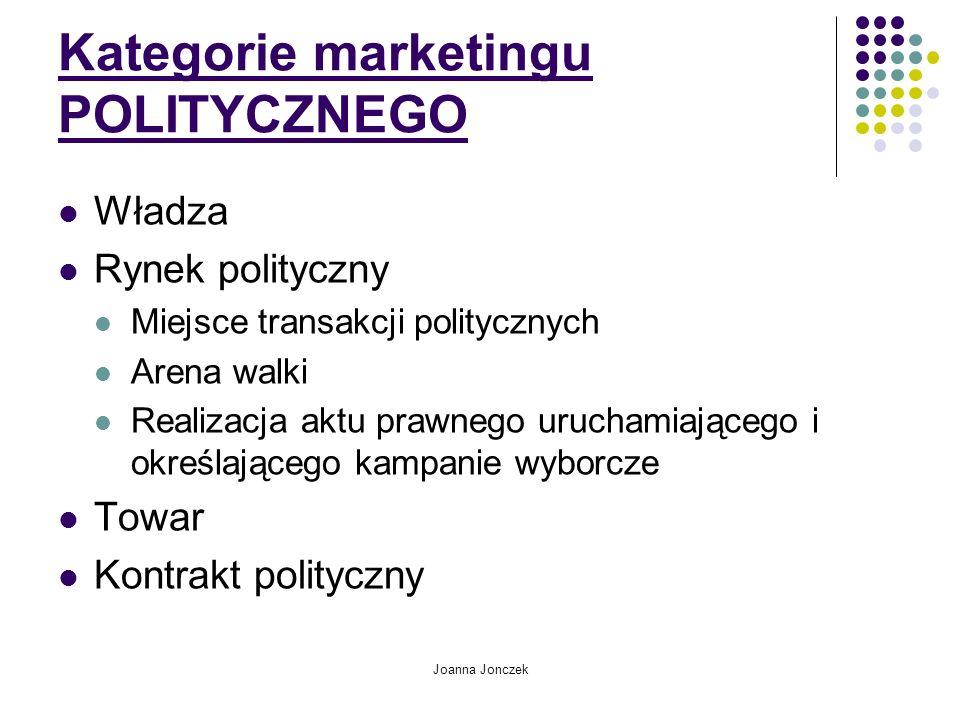 Kategorie marketingu POLITYCZNEGO