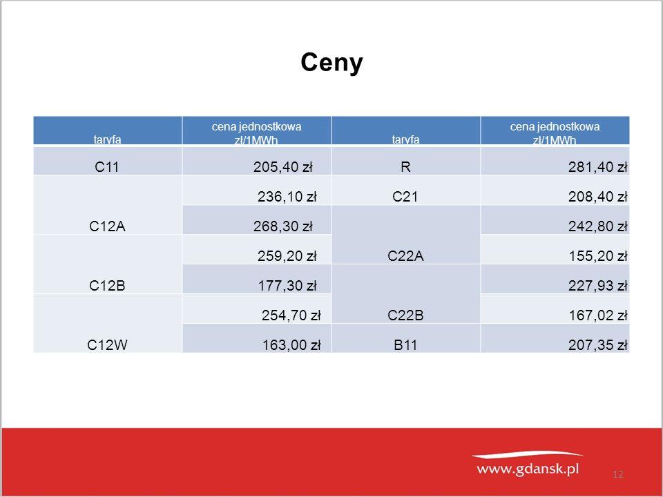 cena jednostkowa zł/1MWh