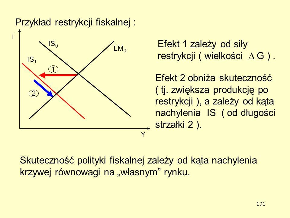 Przykład restrykcji fiskalnej :