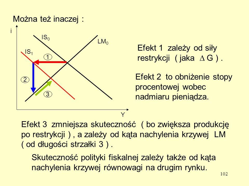 Efekt 1 zależy od siły restrykcji ( jaka D G ) .
