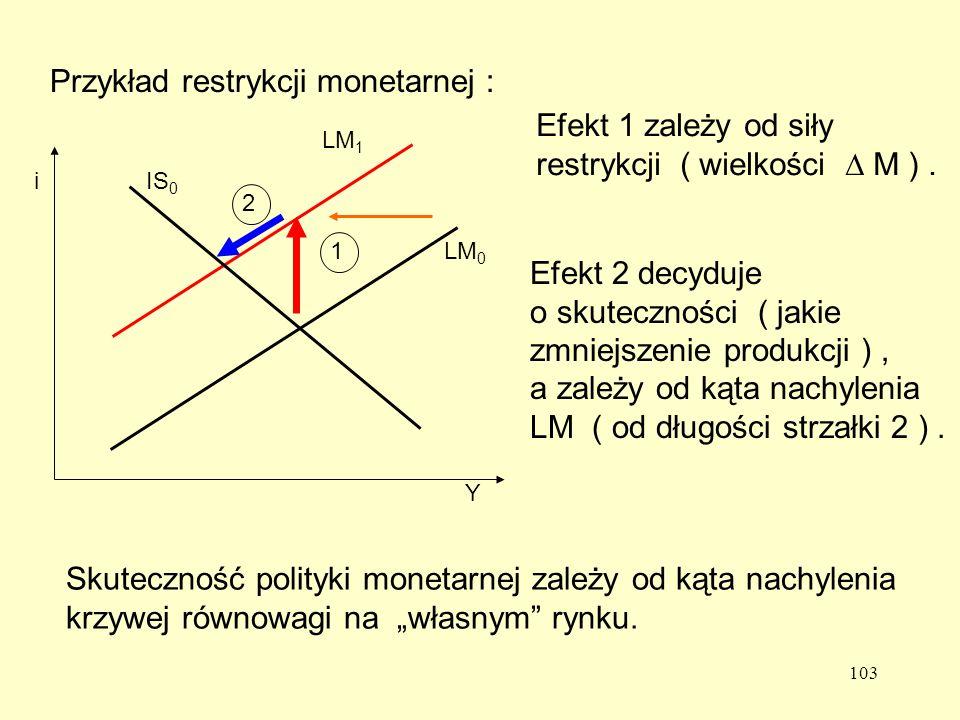 Przykład restrykcji monetarnej :