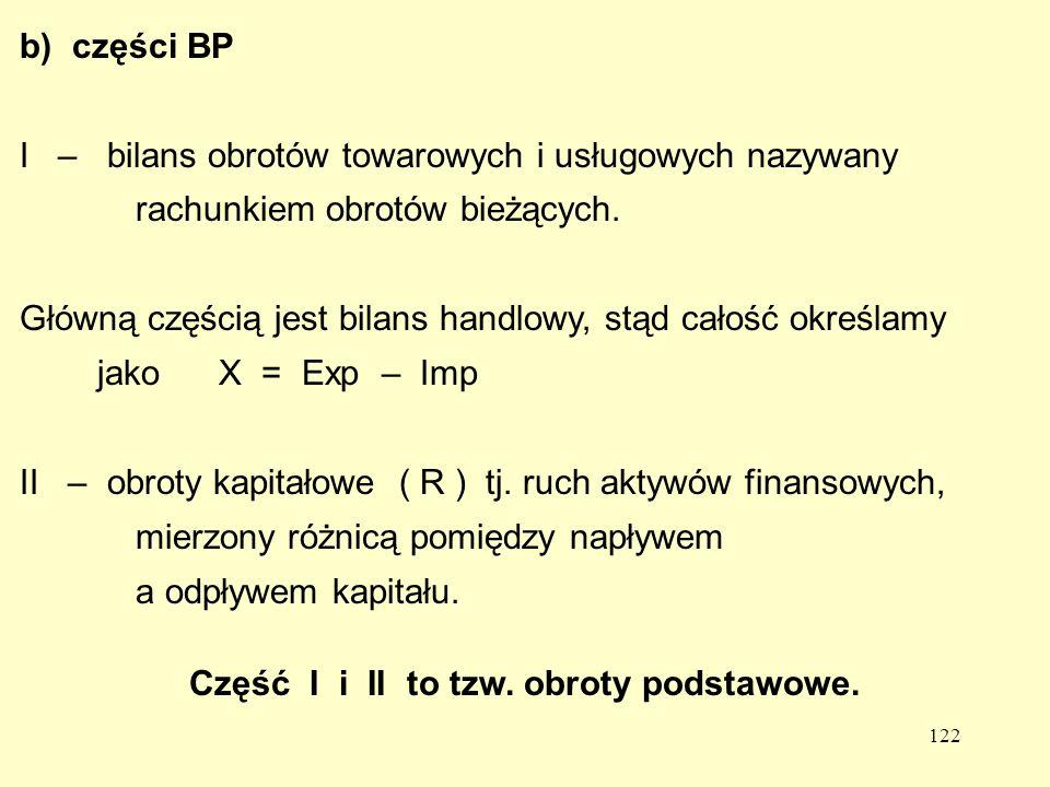 Część I i II to tzw. obroty podstawowe.