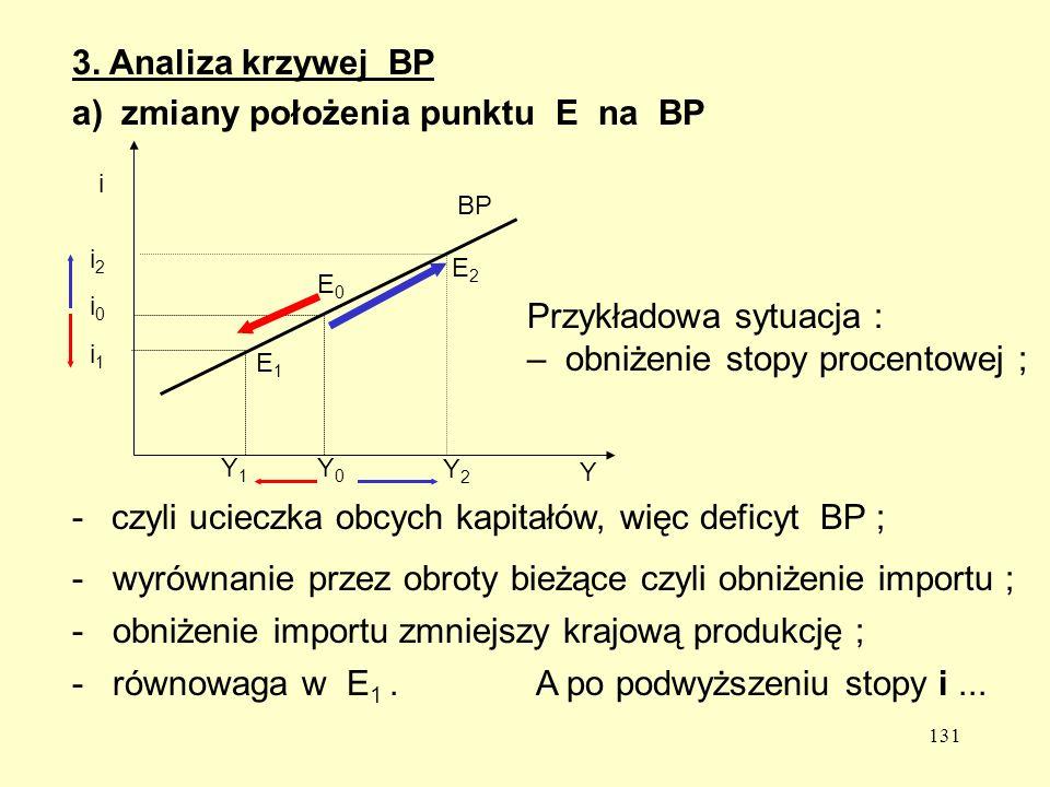 a) zmiany położenia punktu E na BP