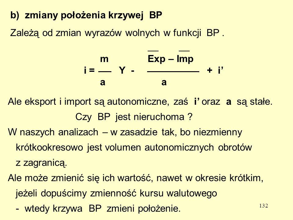 zmiany położenia krzywej BP
