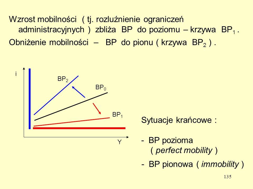 Obniżenie mobilności – BP do pionu ( krzywa BP2 ) .