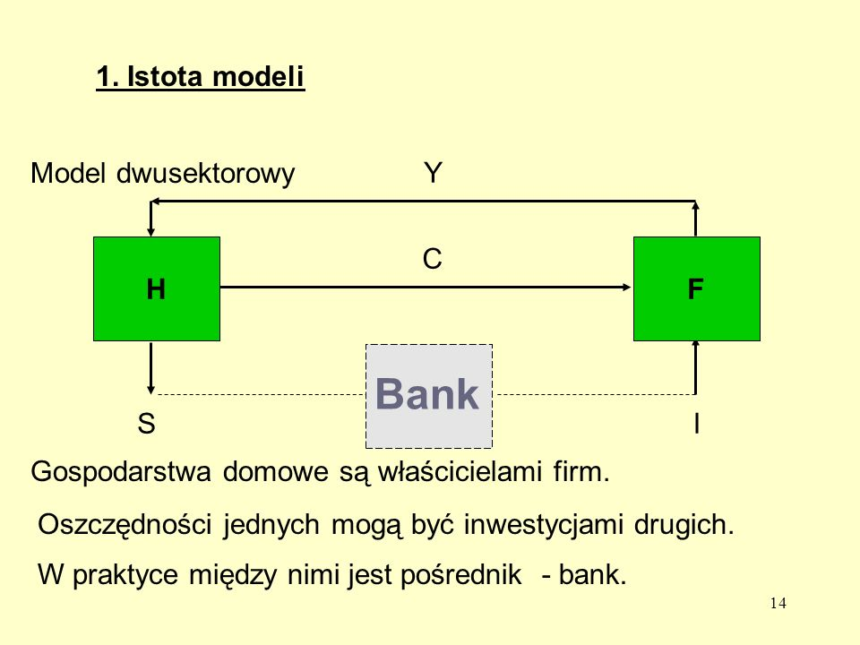 Bank 1. Istota modeli Model dwusektorowy Y H C F S I