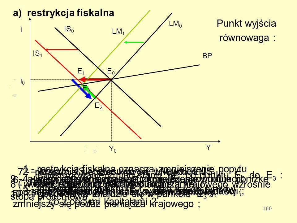 a) restrykcja fiskalna Punkt wyjścia równowaga :