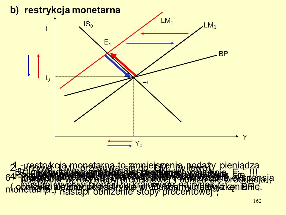 b) restrykcja monetarna