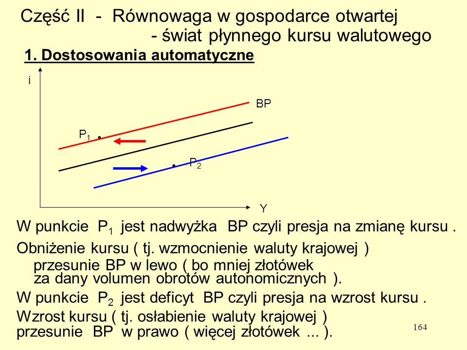 Część II - Równowaga w gospodarce otwartej