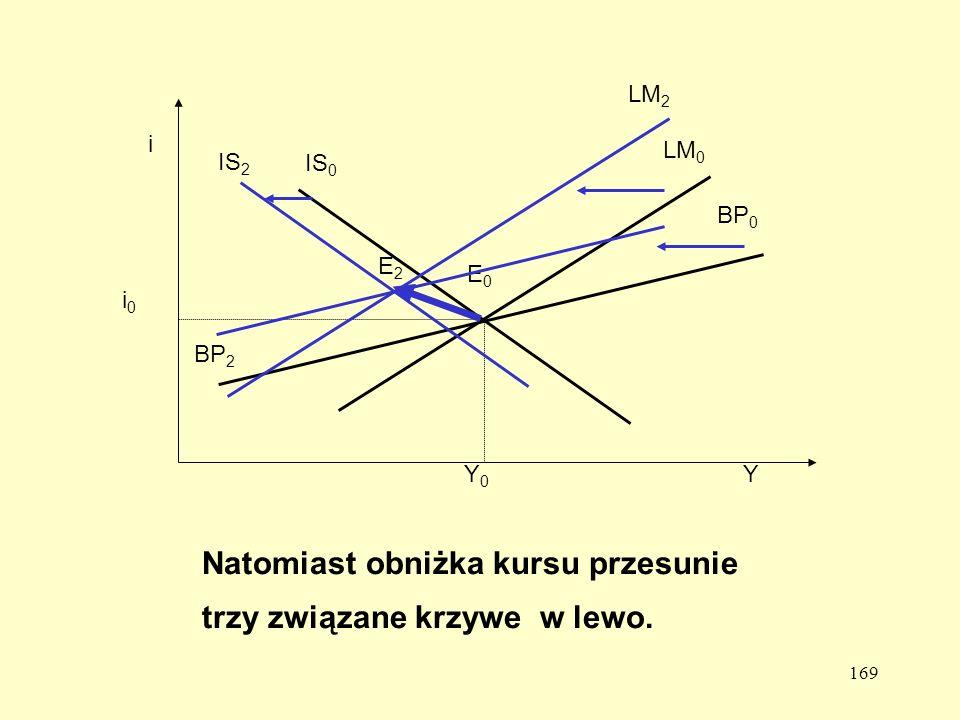Natomiast obniżka kursu przesunie trzy związane krzywe w lewo.