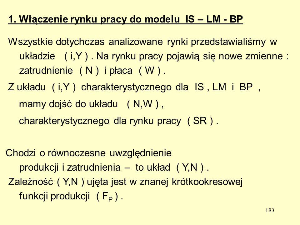 1. Włączenie rynku pracy do modelu IS – LM - BP