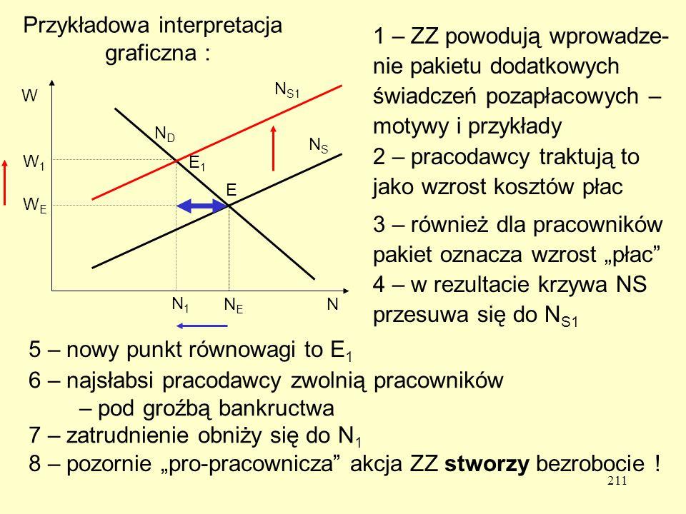 Przykładowa interpretacja graficzna :