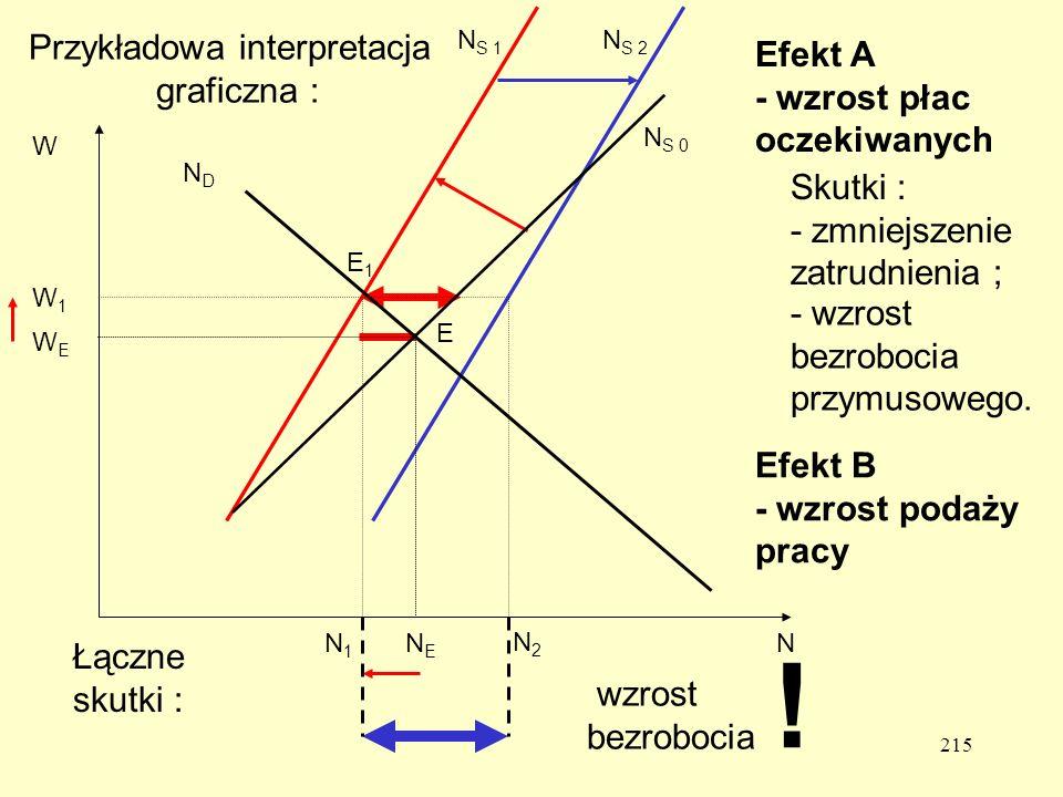 ! Przykładowa interpretacja Efekt A graficzna :
