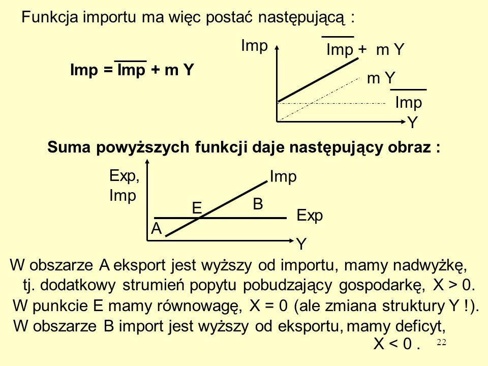 Suma powyższych funkcji daje następujący obraz :