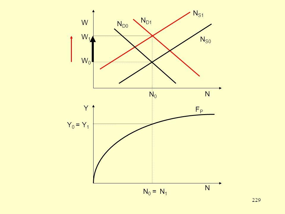 NS1 W0 W N NS0 ND0 N0 ND1 W1 Y0 = Y1 FP N N0 = N1 Y