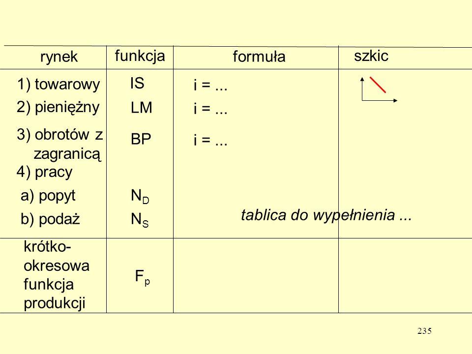 rynek funkcja. formuła. szkic. 1) towarowy. IS. i = ... 2) pieniężny. LM. i = ... 3) obrotów z zagranicą.