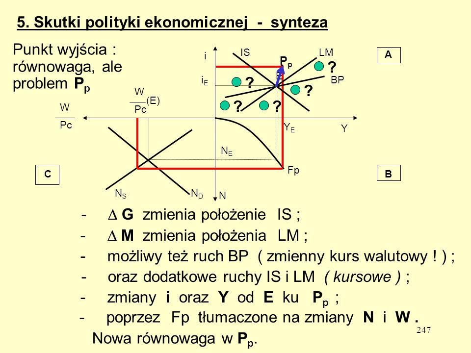 . 5. Skutki polityki ekonomicznej - synteza