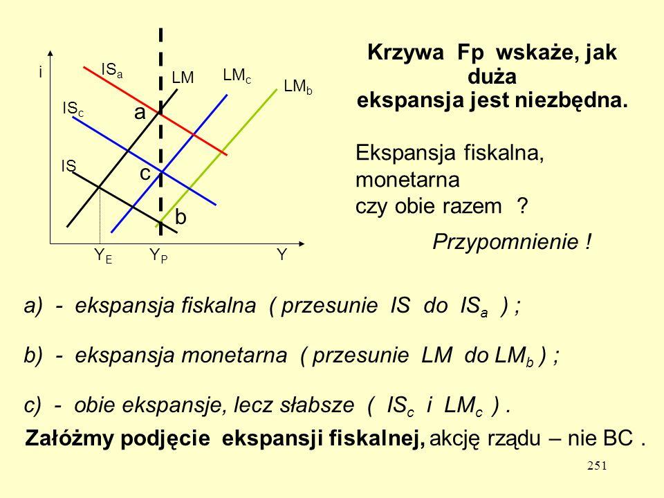 Krzywa Fp wskaże, jak duża ekspansja jest niezbędna.