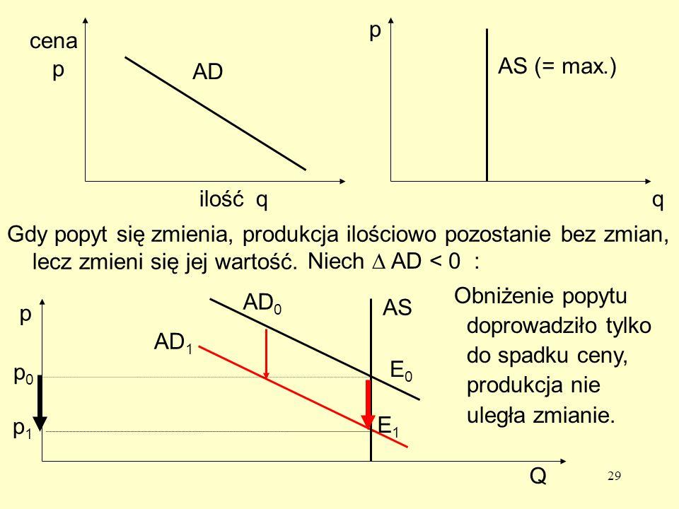 p cena. p. AS (= max.) AD. ilość. q. q. Gdy popyt się zmienia, produkcja ilościowo pozostanie bez zmian, lecz zmieni się jej wartość.