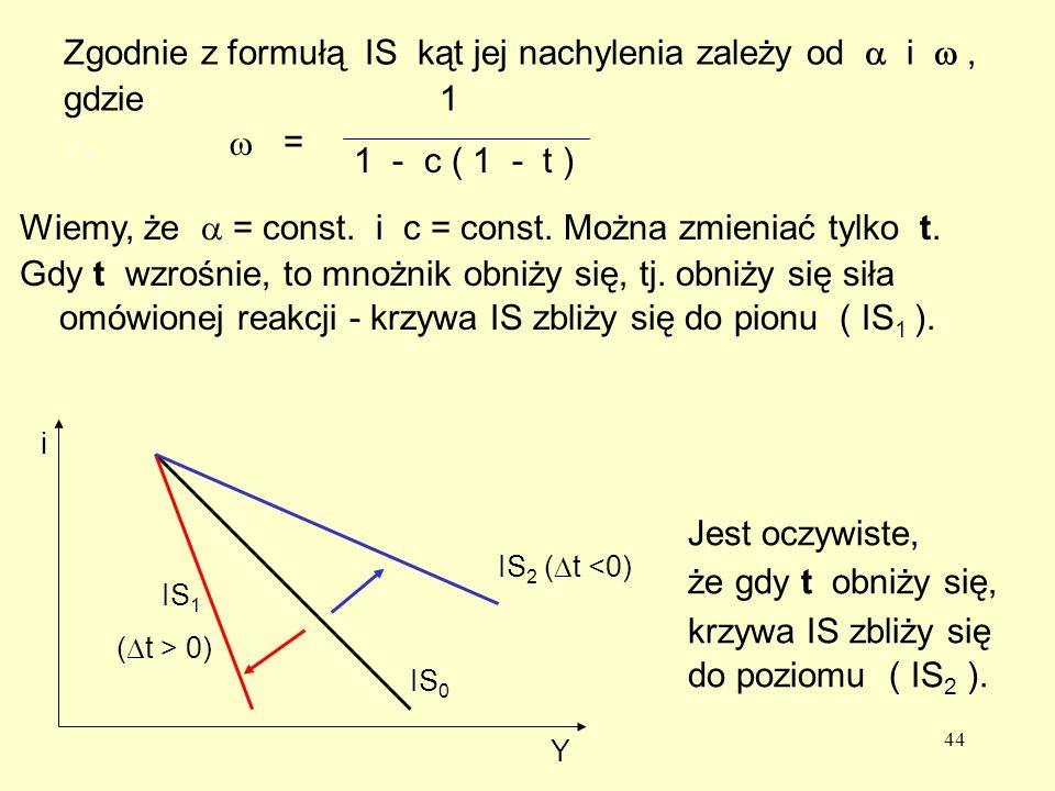 Zgodnie z formułą IS kąt jej nachylenia zależy od a i w , gdzie 1 . .