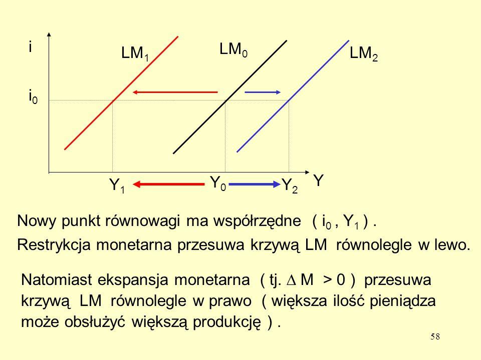 i i0. Y. Y0. LM0. LM1. LM2. Y1. Y2. Nowy punkt równowagi ma współrzędne ( i0 , Y1 ) .