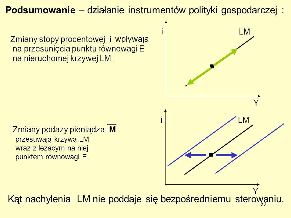 . . Podsumowanie – działanie instrumentów polityki gospodarczej :