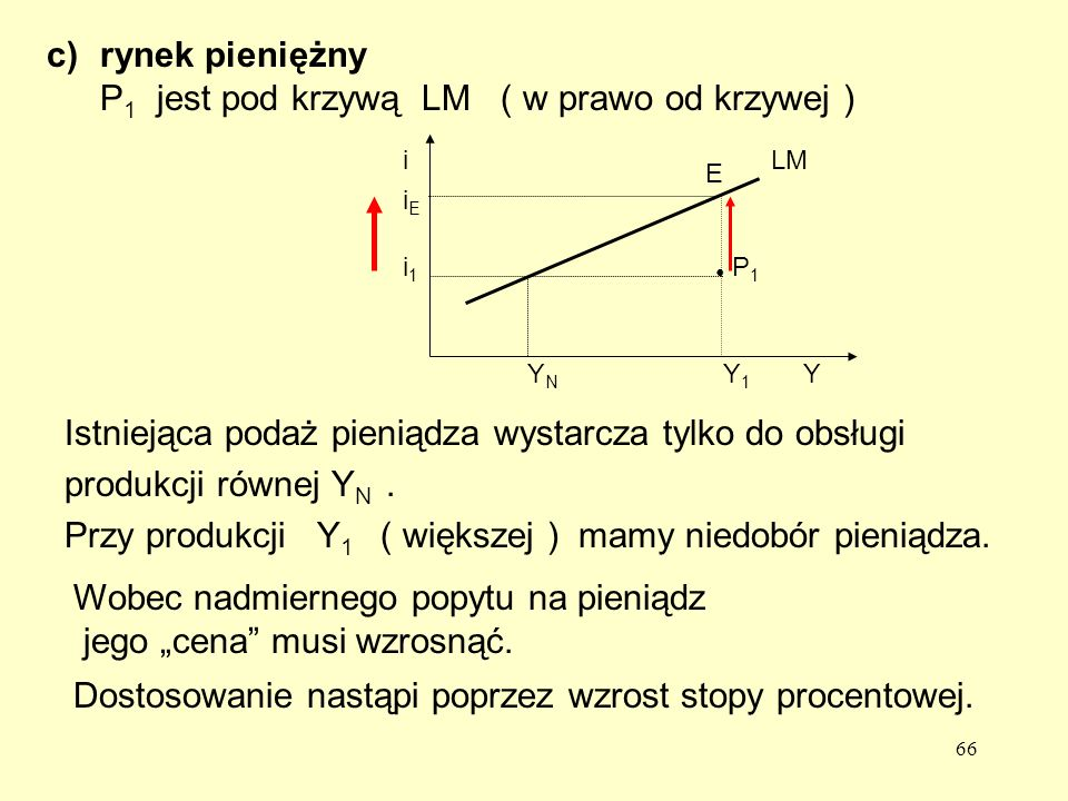 rynek pieniężny P1 jest pod krzywą LM ( w prawo od krzywej )