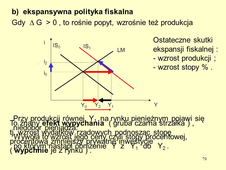 ekspansywna polityka fiskalna