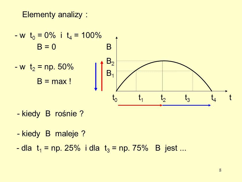 Elementy analizy : - w t0 = 0% i t4 = 100% B = 0. B. B2. - w t2 = np. 50% B = max ! B1. t0.