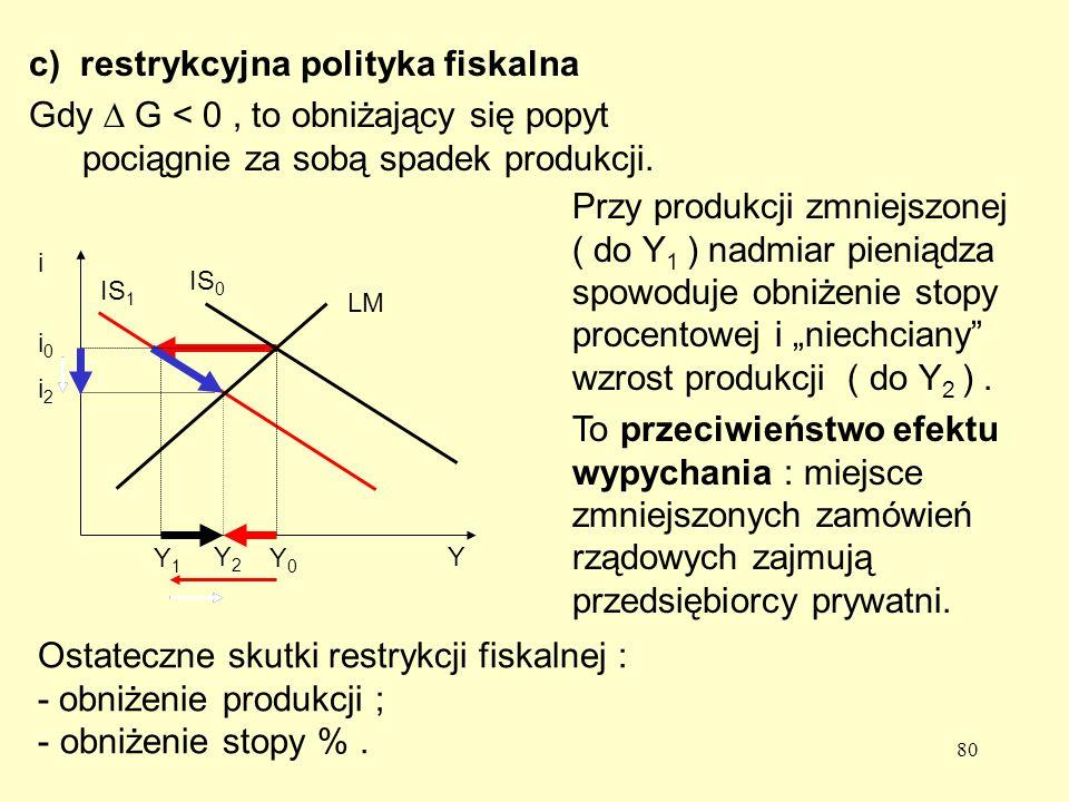 c) restrykcyjna polityka fiskalna