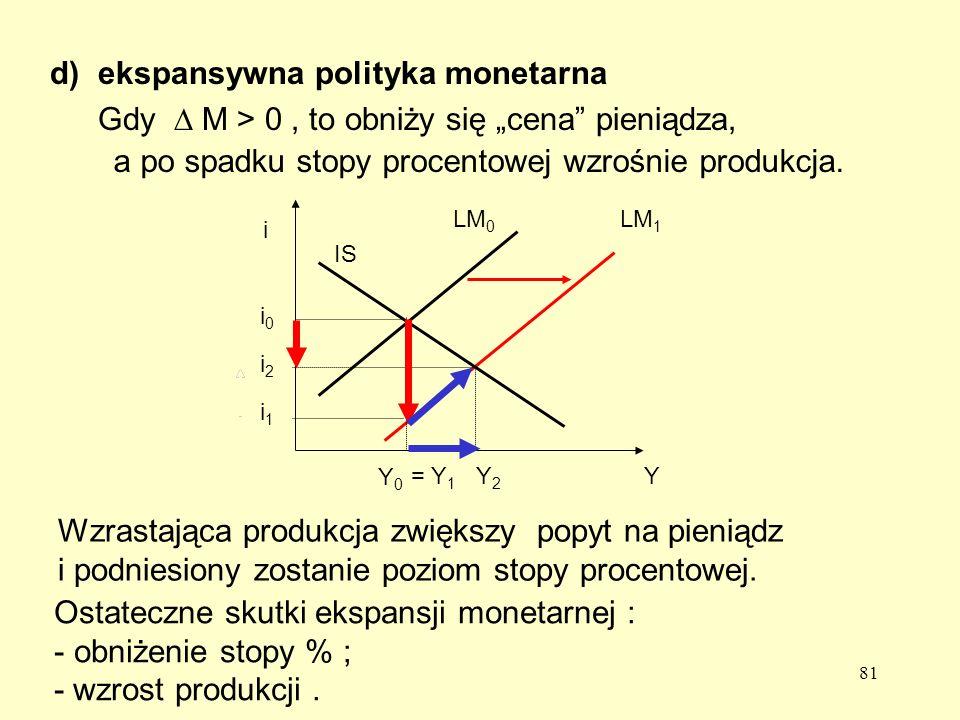 ekspansywna polityka monetarna