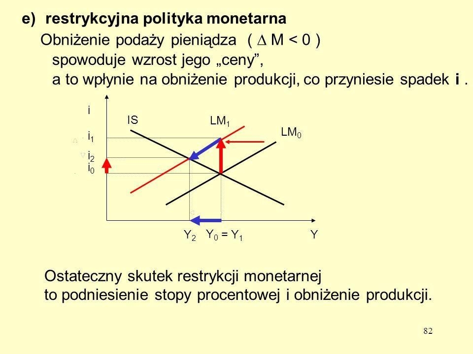 restrykcyjna polityka monetarna