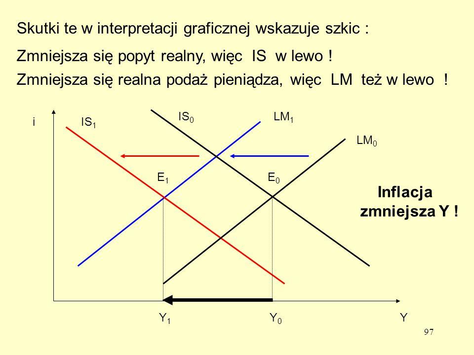 Skutki te w interpretacji graficznej wskazuje szkic :