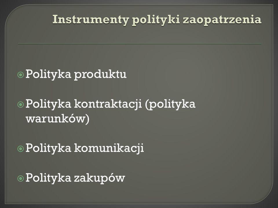 Instrumenty polityki zaopatrzenia