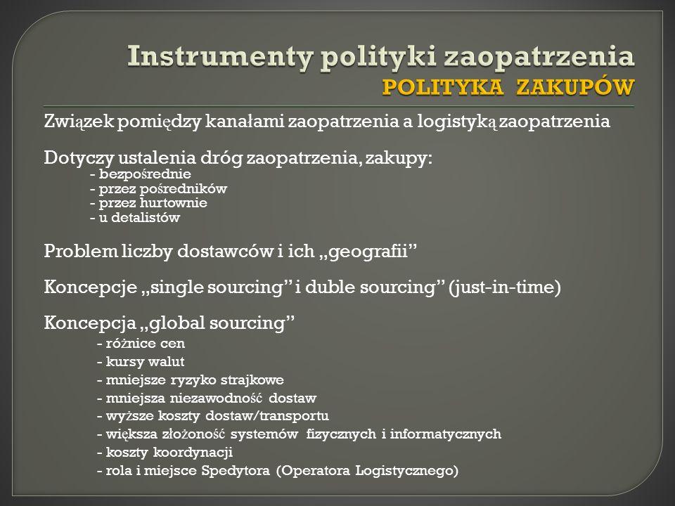 Instrumenty polityki zaopatrzenia POLITYKA ZAKUPÓW