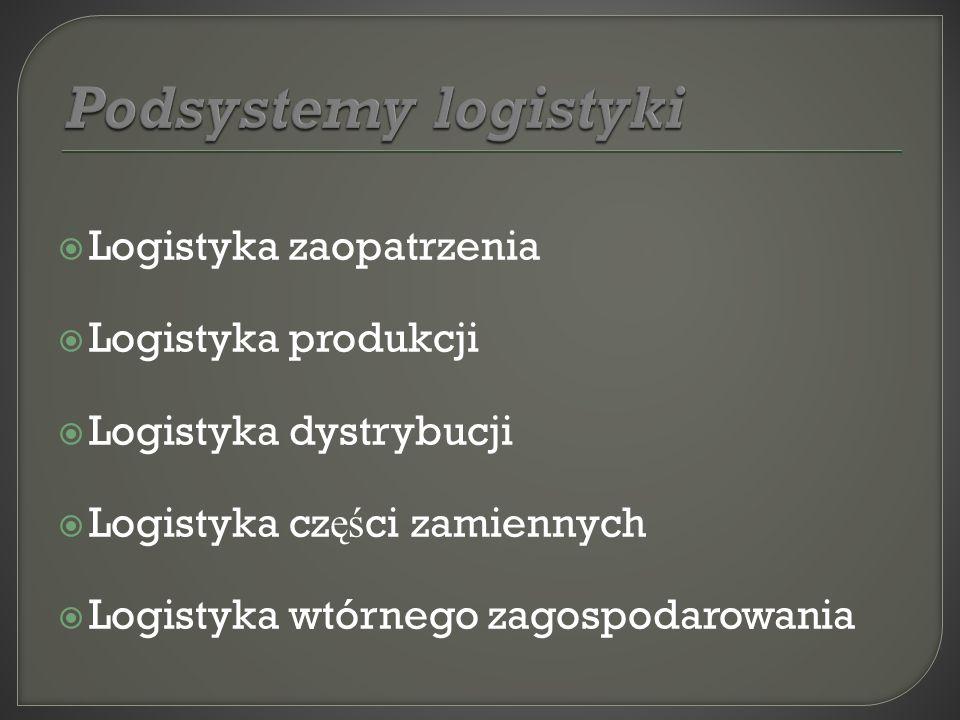 Podsystemy logistyki Logistyka zaopatrzenia Logistyka produkcji