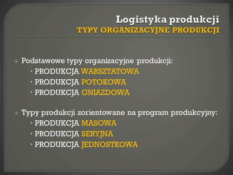 Logistyka produkcji TYPY ORGANIZACYJNE PRODUKCJI
