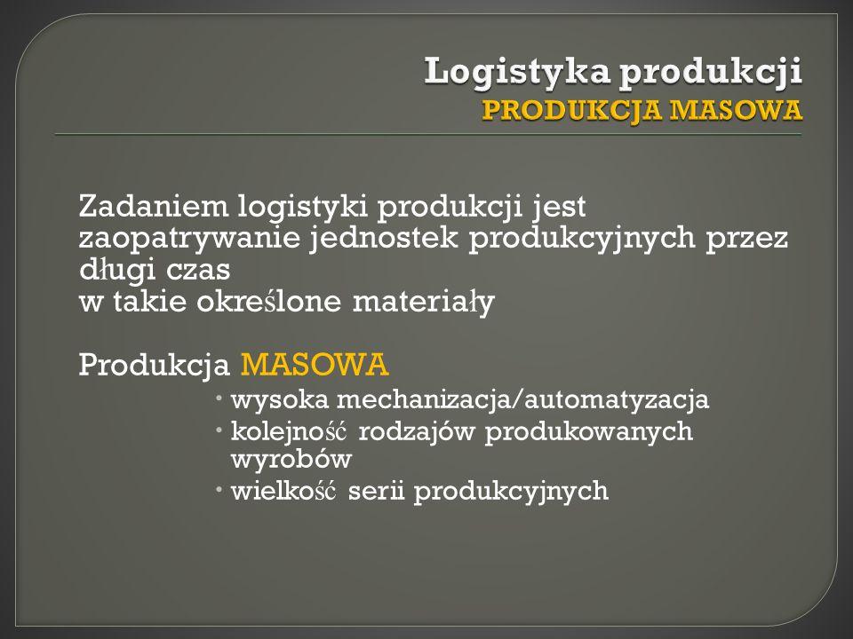 Logistyka produkcji PRODUKCJA MASOWA