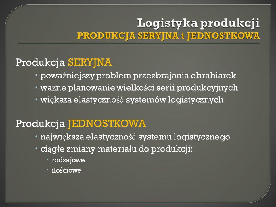 Logistyka produkcji PRODUKCJA SERYJNA i JEDNOSTKOWA