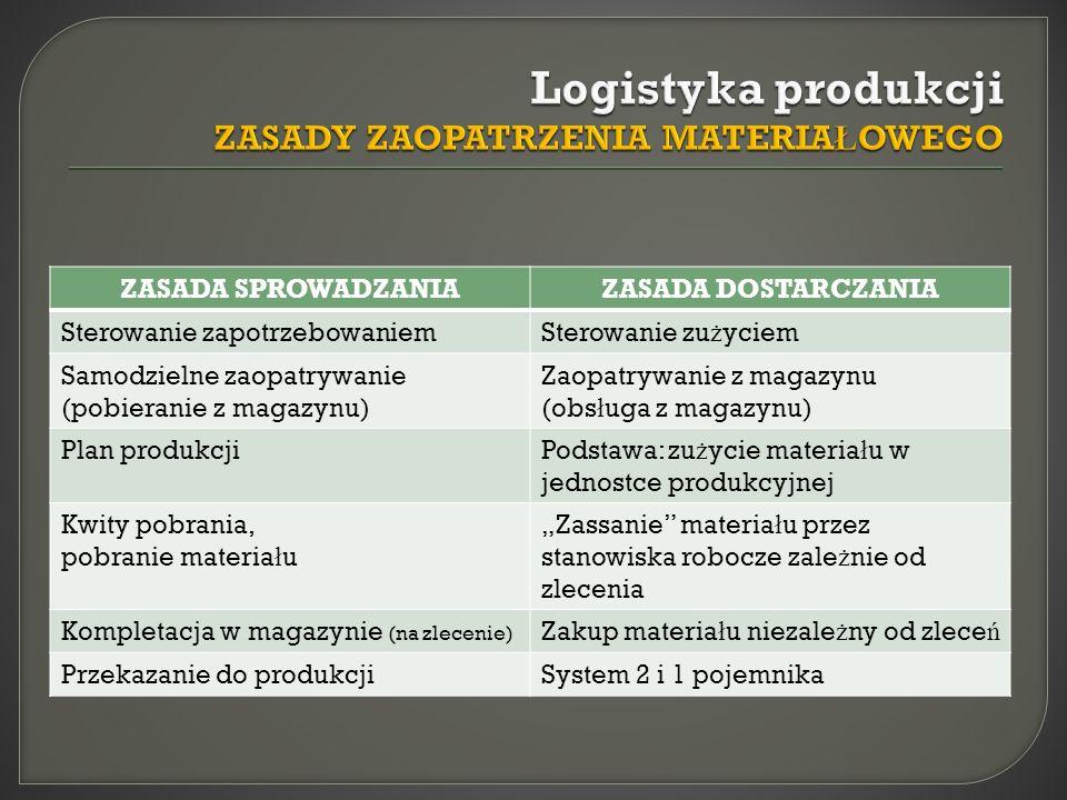 Logistyka produkcji ZASADY ZAOPATRZENIA MATERIAŁOWEGO