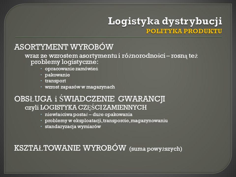 Logistyka dystrybucji POLITYKA PRODUKTU