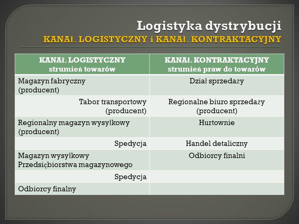 Logistyka dystrybucji KANAŁ LOGISTYCZNY i KANAŁ KONTRAKTACYJNY