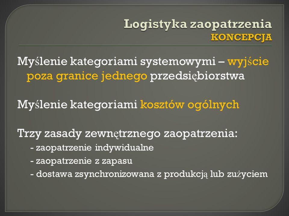Logistyka zaopatrzenia KONCEPCJA