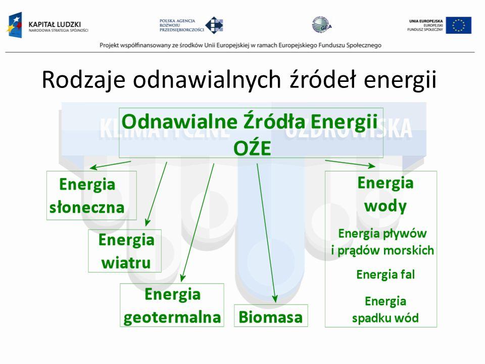 Rodzaje odnawialnych źródeł energii
