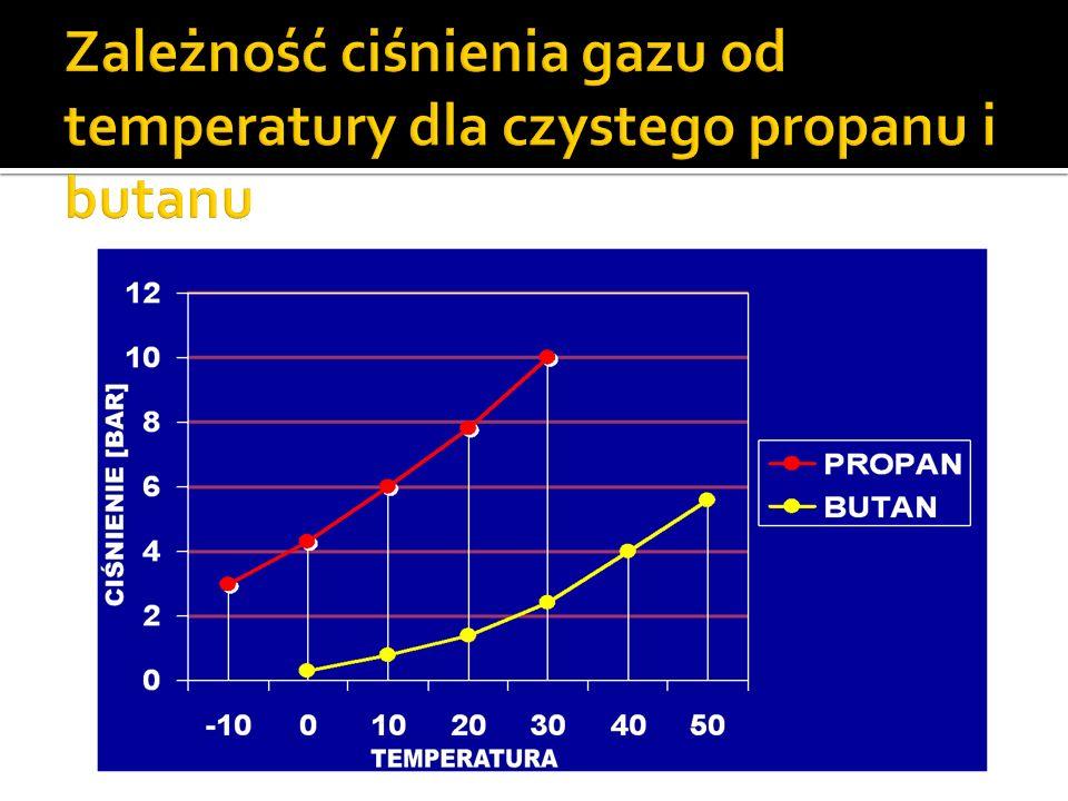 Zależność ciśnienia gazu od temperatury dla czystego propanu i butanu